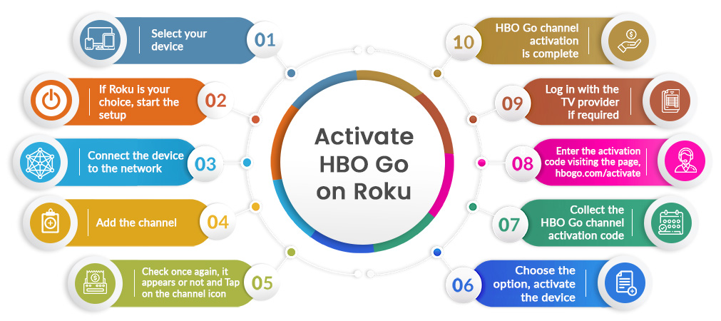 How to activate HBO Go on Roku