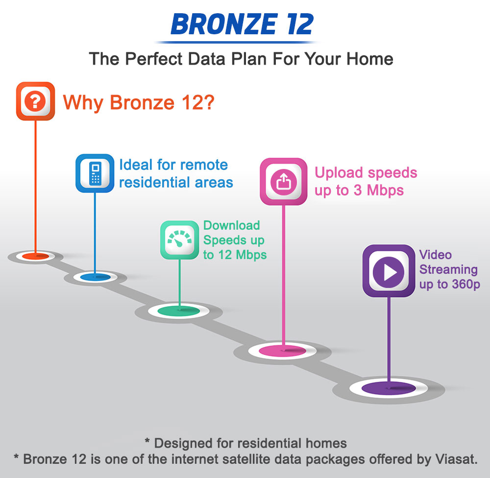 Bronze 12 - The Perfect Data Plan For Your Home