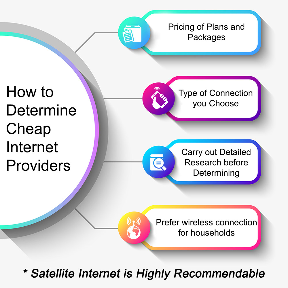 Determine Cheap Internet Providers?