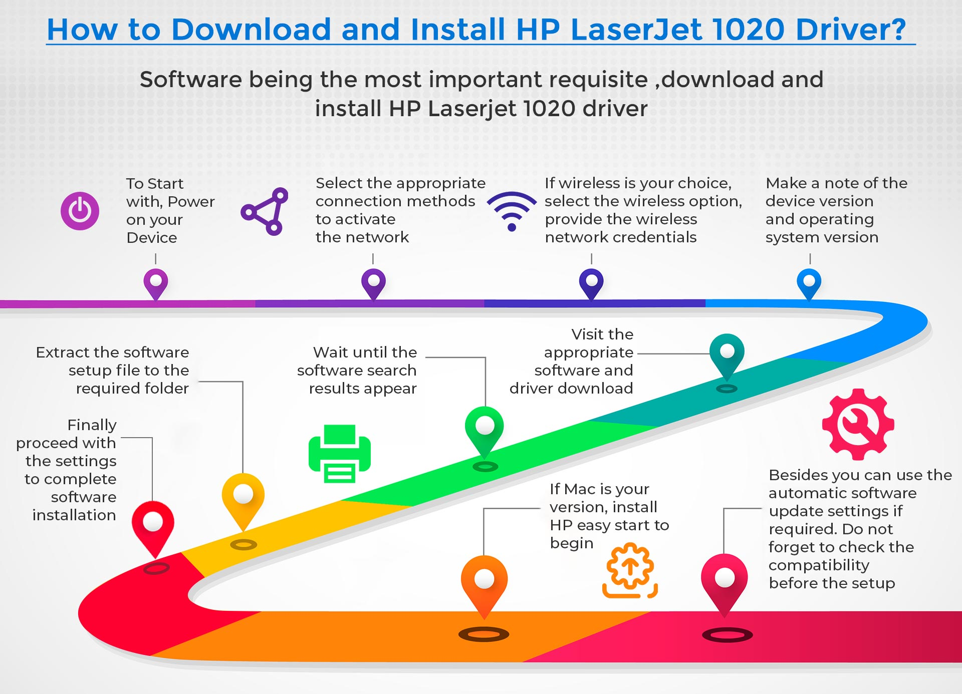 Install HP LaserJet 1020 Drivers on Mac