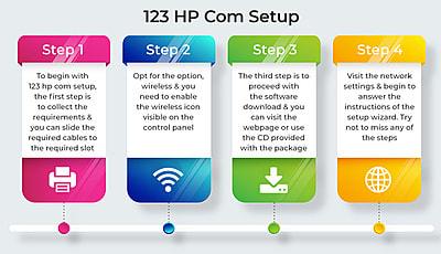 How to setup a brand new  HP printer using 123.hp.com/setup?
